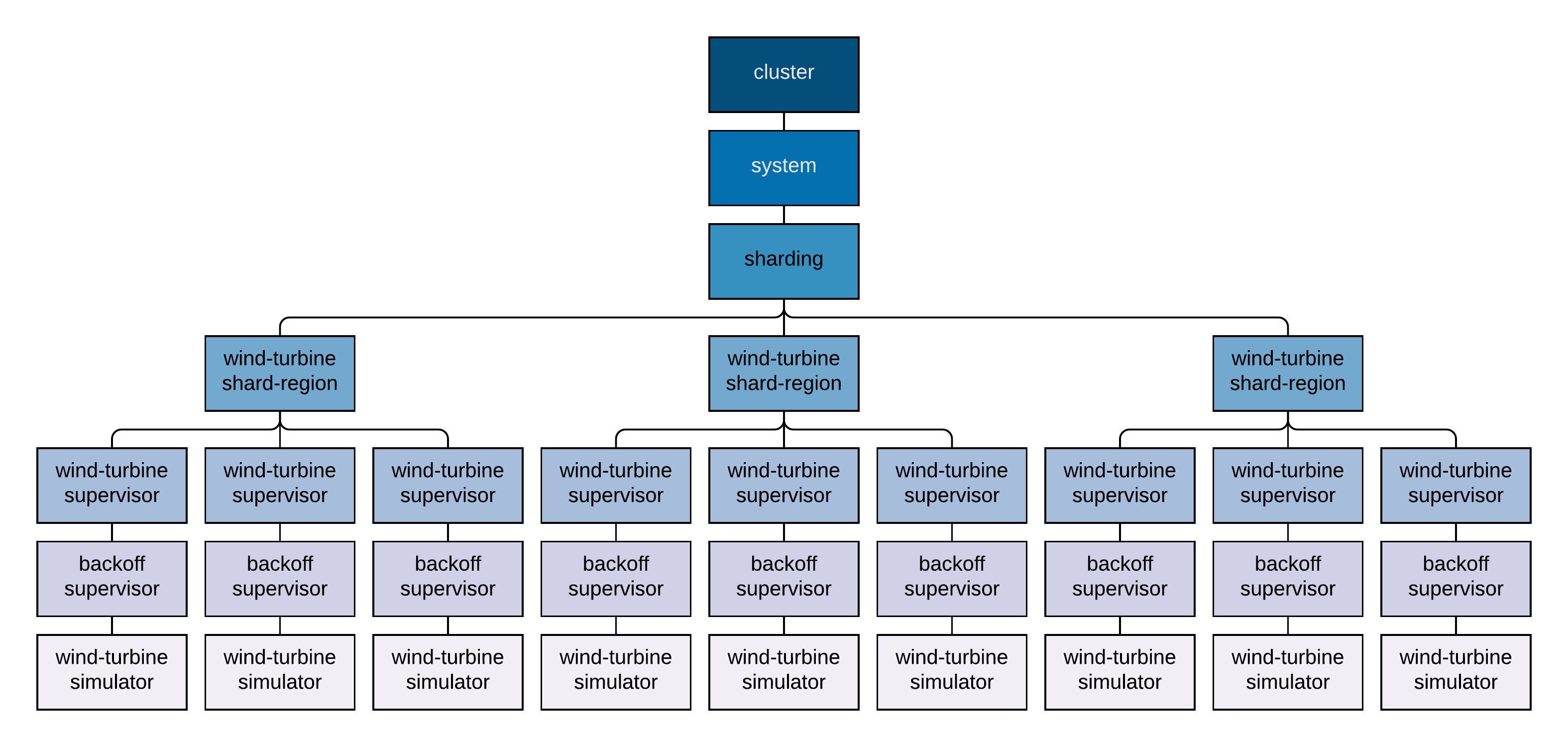 hierarchical clustering in java