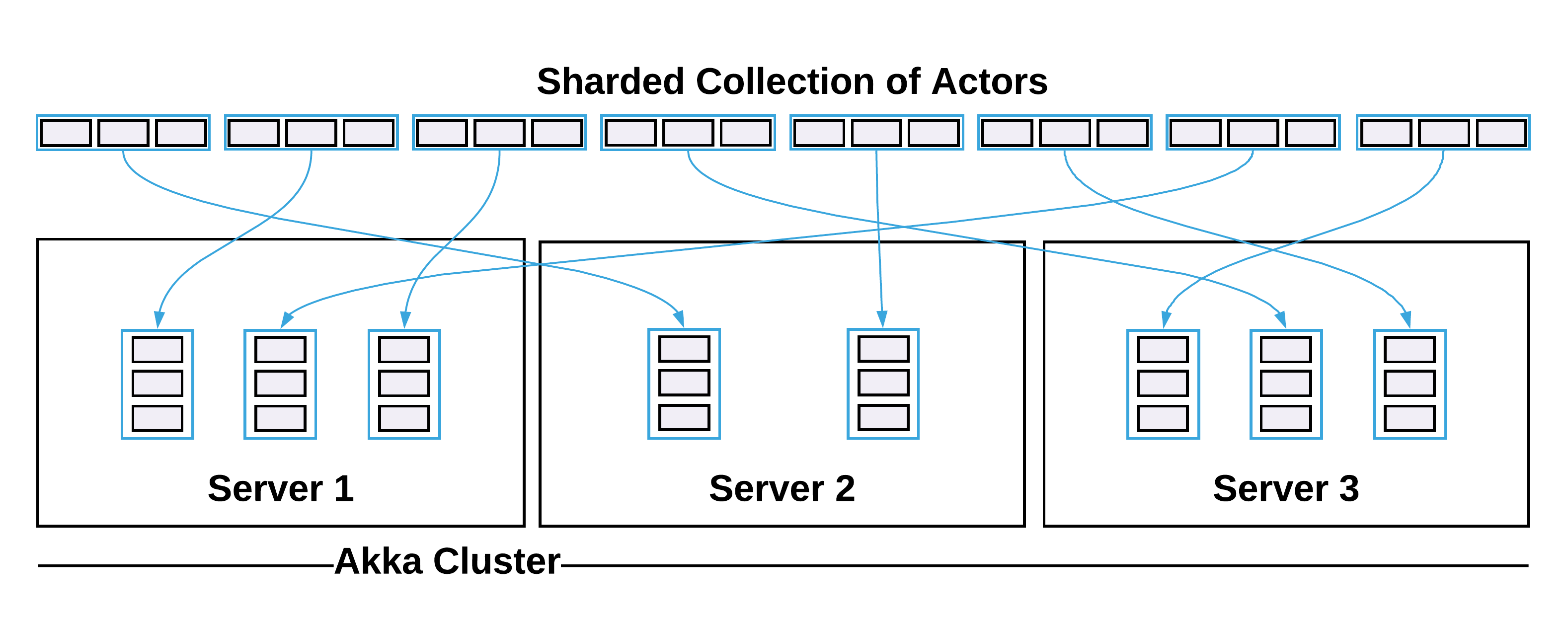 Partitioning Akka Streams for Scalability and High-Availability