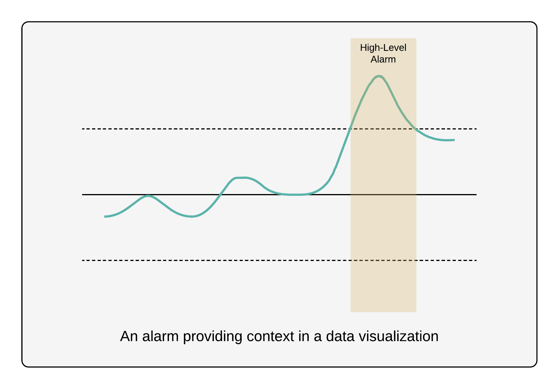 alarm-context-in-visualization