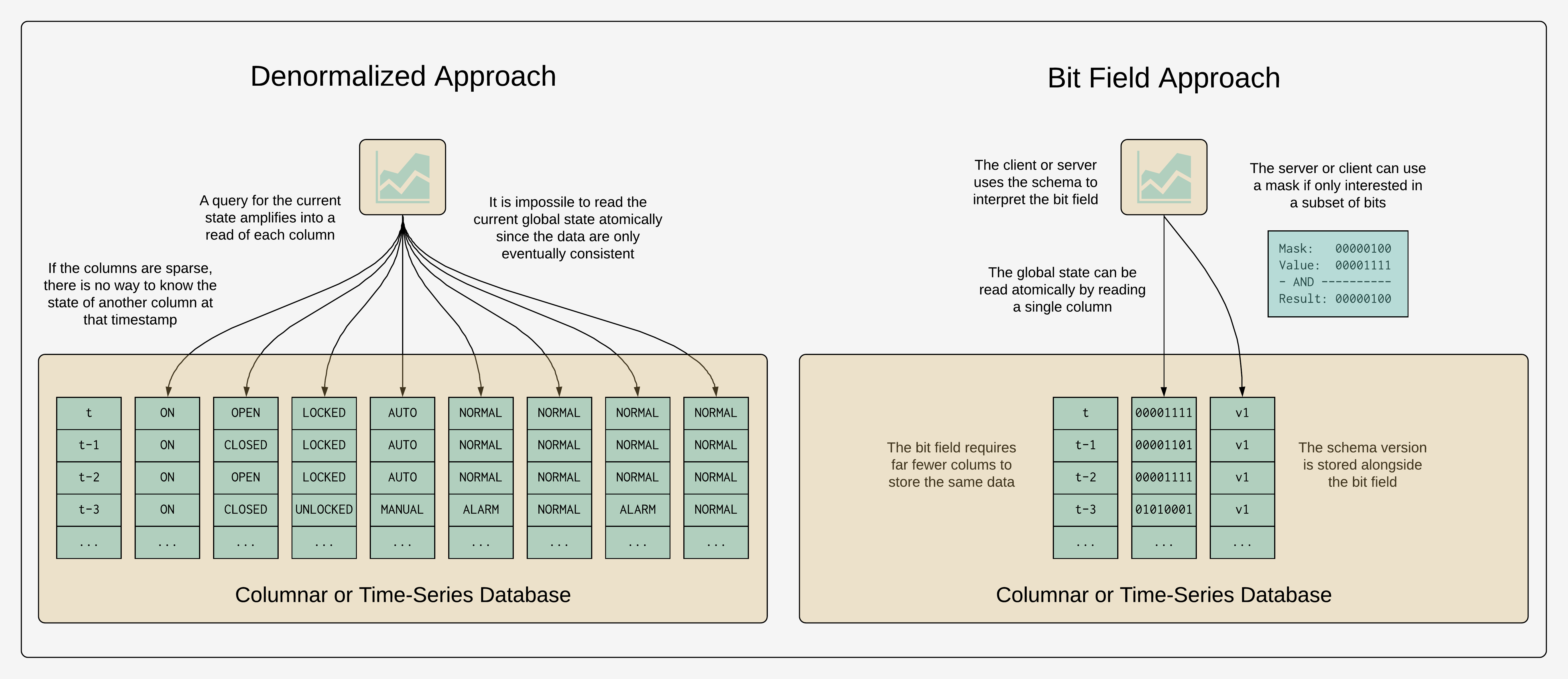denormalized-vs-bit-field-storage-and-query